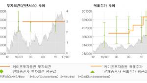 "[ET투자뉴스]롯데케미칼, ""'타이탄 상장 이후…"" 매수(유지)-케이프투자증권"