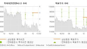 """[ET투자뉴스]오스템임플란트, """"일회성 요인으로 아…"""" 매수-삼성증권"""