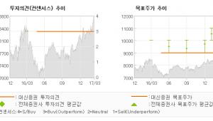"""[ET투자뉴스]대덕전자, """"2017년 비상(飛…"""" 매수(유지)-대신증권"""