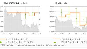 """[ET투자뉴스]오스템임플란트, """"올해 영업이익 47…"""" 매수(유지)-신한금융투자"""