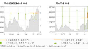 """[ET투자뉴스]이마트, """"비우호적인 영업환경…"""" 매수(유지)-한화투자증권"""