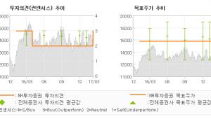 "[ET투자뉴스]넥센타이어, ""외형성장 본격화 기…"" 매수(상향)-NH투자증권"