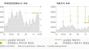 "[ET투자뉴스]대원제약, ""4Q 원가 개선 지…"" 매수-삼성증권"
