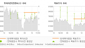"[ET투자뉴스]빙그레, ""Turn aroun…"" 매수(유지)-한국투자증권"