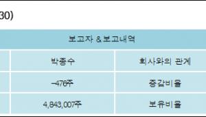 [ET투자뉴스][유아이디 지분 변동] 박종수 외 5명 -0.01%p 감소, 40.73% 보유