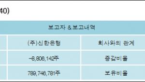 [ET투자뉴스][대한전선 지분 변동] (주)신한은행 외 8명 -1.03%p 감소, 92.21% 보유