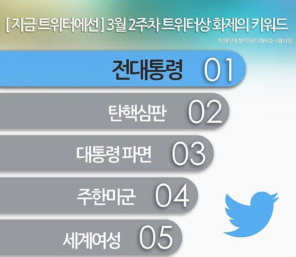 [지금 트위터에선] 3월 2주차 트위터상 화제의 키워드