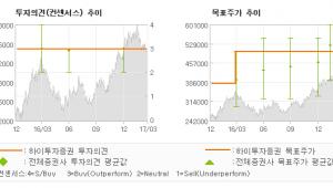 """[ET투자뉴스]롯데케미칼, """"순수석유화학 회사로…"""" 매수(유지)-하이투자증권"""