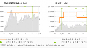 """[ET투자뉴스]SK이노베이션, """"높아진 밸류에이션 …"""" 매수(유지)-하이투자증권"""