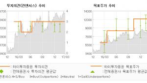 """[ET투자뉴스]두산인프라코어, """"4월초 전달 판매,…"""" 매수(유지)-하이투자증권"""