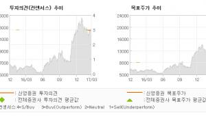 """[ET투자뉴스]에스엠코어, """"4차산업혁명의 출발…"""" 매수(재개)-신영증권"""