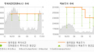 "[ET투자뉴스]CJ오쇼핑, ""분위기 나쁘지 않다…"" 매수(유지)-동부증권"