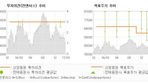 """[ET투자뉴스]현대산업, """"하반기 토목 발주 …"""" 매수(유지)-신영증권"""