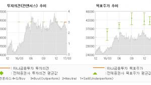 "[ET투자뉴스]삼진제약, ""원료의약품 수직계열…"" 매수-하나금융투자"