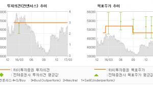 """[ET투자뉴스]매일유업, """"동종업체대비 높은 …"""" 매수(유지)-하이투자증권"""