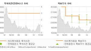 """[ET투자뉴스]SPC삼립, """"간편식 관련 시장수…"""" 매수(유지)-하이투자증권"""
