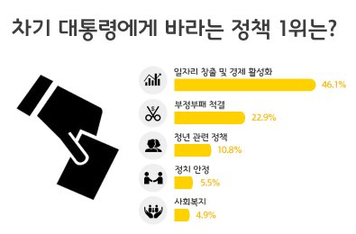 국내 아르바이트생들이 차기 19대 대통령에게 바라는 정책 1순위로 '일자리 창출 및 경제 활성화'를 꼽았다. 그래프=알바천국 제공