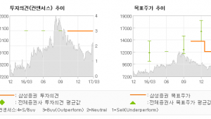 "[ET투자뉴스]디아이씨, ""Geely의 업계 …"" 매수-삼성증권"