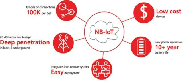 협대역 IoT(NB-IoT)는 3GPP가 개발한 기술로서, 실내 및 야외에서 GSM 및 LTE 네트워크에 최대 99.5% 이상의 IoT 커버리지를 제공한다