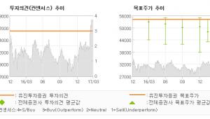 """[ET투자뉴스]민앤지, """"주가 상승에도 불구…"""" 매수(유지)-유진투자증권"""