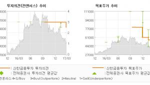 """[ET투자뉴스]경동나비엔, """"내수 시장 경쟁 심…"""" TRADING BUY(하향)-신한금융투"""