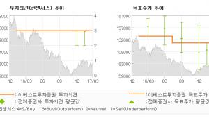 """[ET투자뉴스]CJ CGV, """"화창한 봄날에는 영…"""" 매수(유지)-이베스트투자증권"""