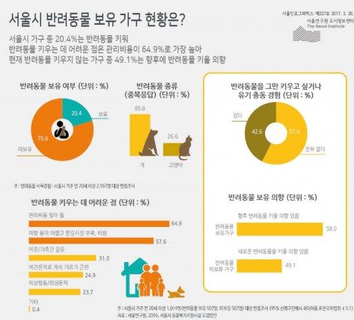 서울연구원이 지난 20일 인포그래픽스를 통해 발표한 자료를 보면 지난해 20세 이상 서울시민 중 20.4%가 반려동물을 키우고 있는 것으로 나타났다. 자료=서울연구원 인포그래픽스
