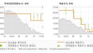 "[ET투자뉴스]인터파크, ""마케팅비용에 가려진…"" 매수(상향)-대신증권"