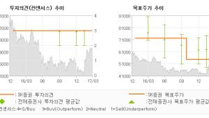 """[ET투자뉴스]롯데하이마트, """"빨래건조기, 새롭게…"""" 매수(유지)-SK증권"""