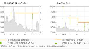 """[ET투자뉴스]한일시멘트, """"1위 player로…"""" 매수(상향)-한국투자증권"""