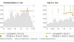 """[ET투자뉴스]대현, """"실적은 흔들림이 없…"""" 매수(유지)-신한금융투자"""