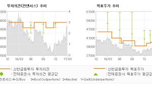 """[ET투자뉴스]롯데정밀화학, """"2017년 영업이익…"""" 매수(유지)-신한금융투자"""