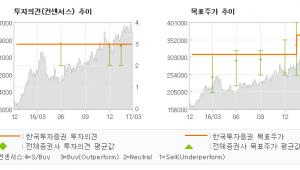 "[ET투자뉴스]POSCO, ""강력한 시작, 1조…"" 매수(유지)-한국투자증권"