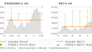 "[ET투자뉴스]롯데케미칼, ""2017년 1분기 …"" HOLD-유안타증권"