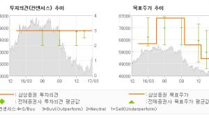 """[ET투자뉴스]한국전력, """"원자재 가격 상승세…"""" 매수-삼성증권"""