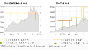 """[ET투자뉴스]풍산, """"전부분이 개선되는 …"""" 매수(유지)-한국투자증권"""