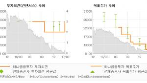 "[ET투자뉴스]인터파크, ""혼자 날지 못한 여…"" 매수(상향)-하나금융투자"