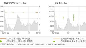 """[ET투자뉴스]용평리조트, """"지난해 실적 200…"""" 매수(유지)-토러스투자증권"""