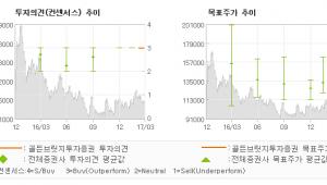 """[ET투자뉴스]종근당, """"이익 창출능력 크게…"""" 매수(신규)-골든브릿지투자증권"""