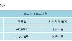 [ET투자뉴스][빛과전자 지분 변동] 오중건 외 1명 5.13%p 증가, 14.41% 보유