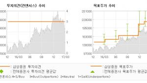 "[ET투자뉴스]SK머티리얼즈, ""주춤한 1Q 실적과…"" 매수-삼성증권"