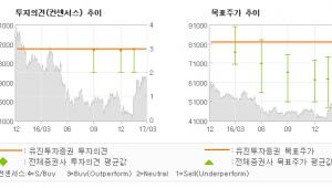 """[ET투자뉴스]롯데하이마트, """"기대감이 많은 20…"""" 매수(유지)-유진투자증권"""