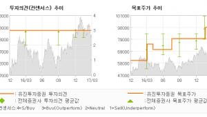 """[ET투자뉴스]에스에프에이, """"2017년 국내외 …"""" 매수(유지)-유진투자증권"""