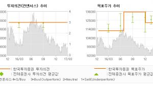 "[ET투자뉴스]에스원, ""매출 성장세 회복,…"" 매수(유지)-한국투자증권"