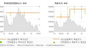 """[ET투자뉴스]에스원, """"대표 내수주로 주목…"""" 매수-하나금융투자"""