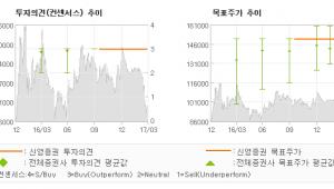 """[ET투자뉴스]셀트리온, """"우려를 넘어서, 미…"""" 매수(유지)-신영증권"""