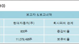 [ET투자뉴스][현대위아 지분 변동] 현대자동차(주) 외 3명 40.74% 보유