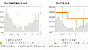 """[ET투자뉴스]한샘, """"성장률 둔화 국면에…"""" 중립(신규편입)-SK증권"""