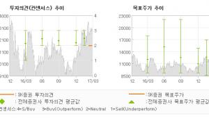 """[ET투자뉴스]삼성엔지니어링, """"숫자로 확인해야할 …"""" 중립(신규편입)-SK증권"""