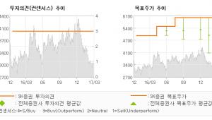 "[ET투자뉴스]대현, ""우려 요소는 제거되…"" 매수(유지)-SK증권"
